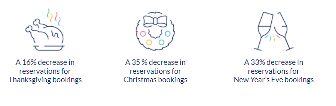 Holiday booking percentages