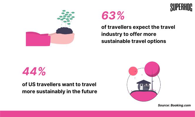 sustainable travel statistics